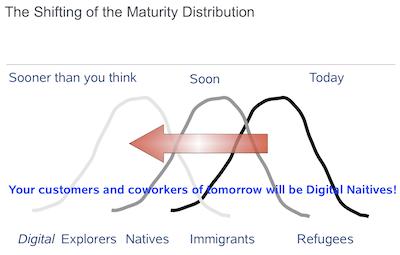 Shifting Maturity Diagram