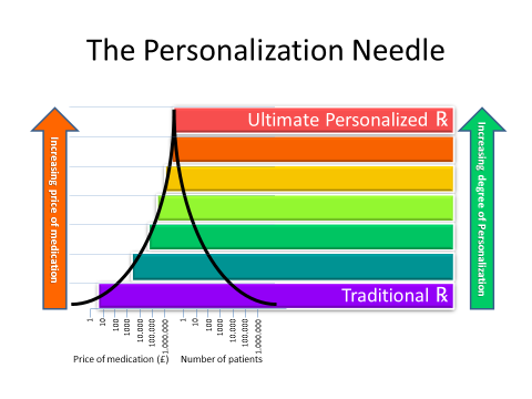 The author's depiction of Personalization in the pharmaceutical and health care indiustry. (c) H.Broda 2013